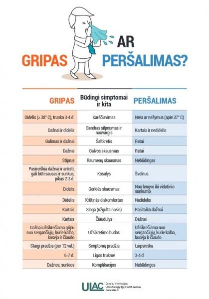 gripas-ar-persalimas-69491784